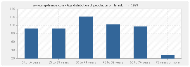 Age distribution of population of Henridorff in 1999