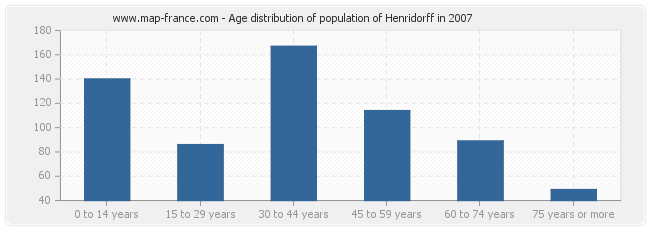 Age distribution of population of Henridorff in 2007