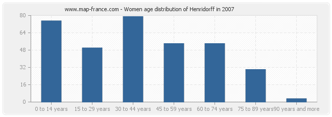 Women age distribution of Henridorff in 2007