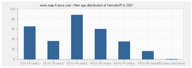 Men age distribution of Henridorff in 2007
