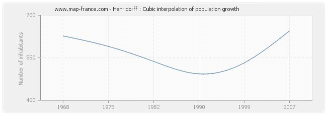 Henridorff : Cubic interpolation of population growth