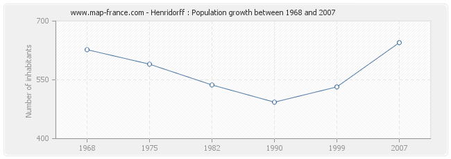 Population Henridorff