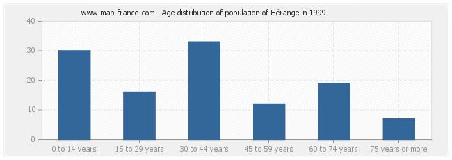 Age distribution of population of Hérange in 1999
