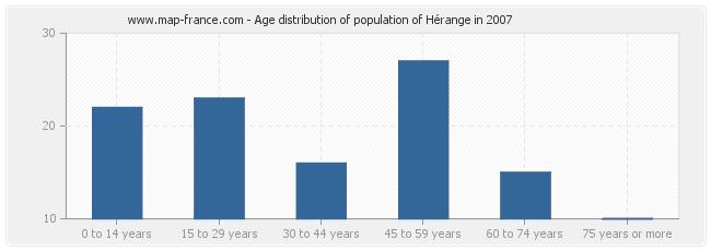 Age distribution of population of Hérange in 2007