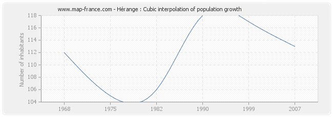 Hérange : Cubic interpolation of population growth