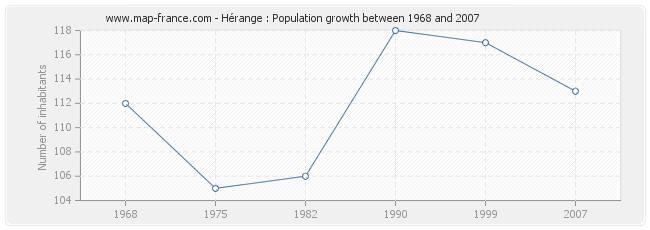 Population Hérange