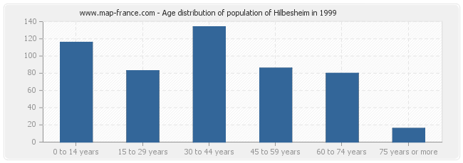 Age distribution of population of Hilbesheim in 1999