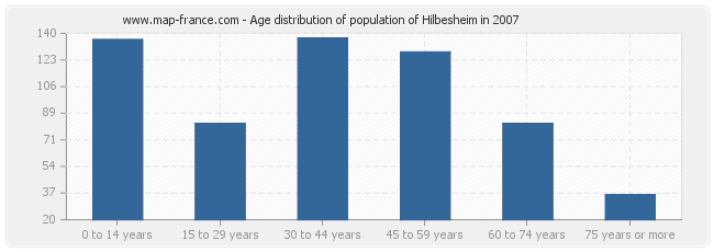 Age distribution of population of Hilbesheim in 2007