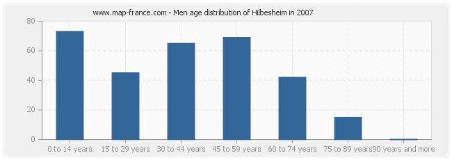 Men age distribution of Hilbesheim in 2007