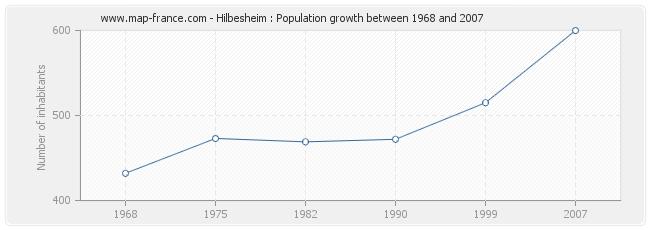 Population Hilbesheim