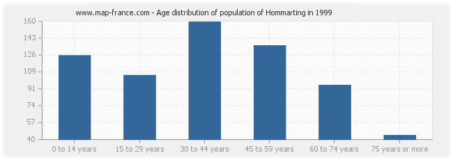 Age distribution of population of Hommarting in 1999
