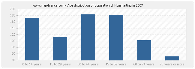 Age distribution of population of Hommarting in 2007