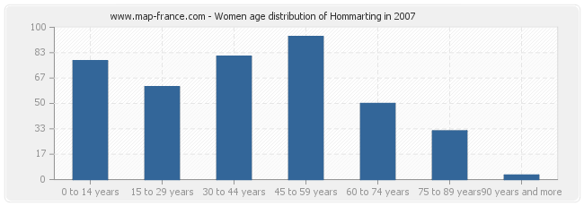 Women age distribution of Hommarting in 2007