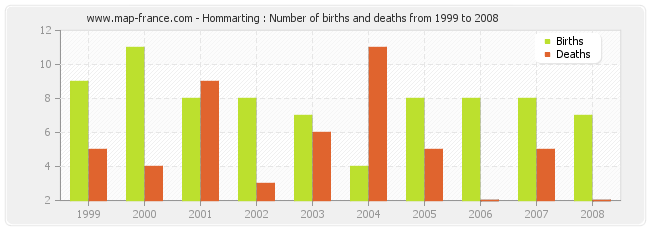 Hommarting : Number of births and deaths from 1999 to 2008