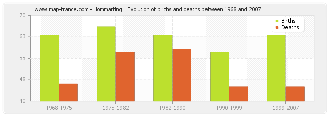 Hommarting : Evolution of births and deaths between 1968 and 2007