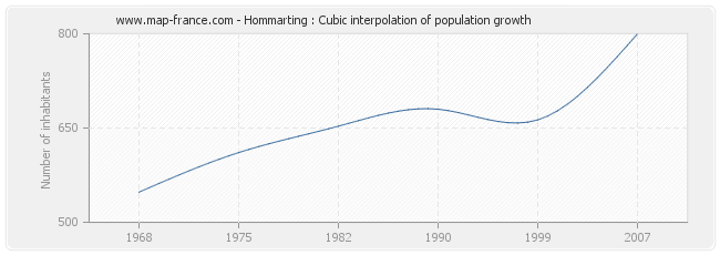 Hommarting : Cubic interpolation of population growth
