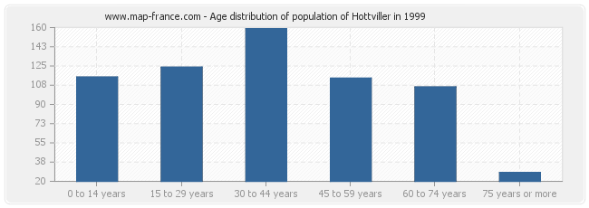 Age distribution of population of Hottviller in 1999