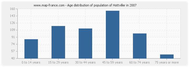 Age distribution of population of Hottviller in 2007