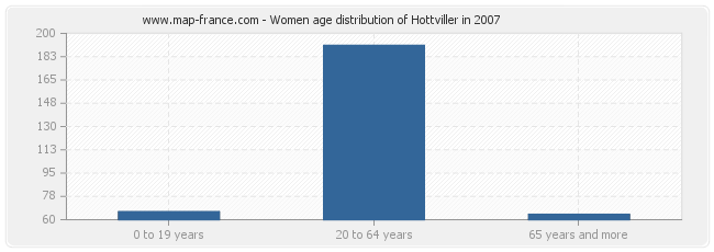 Women age distribution of Hottviller in 2007