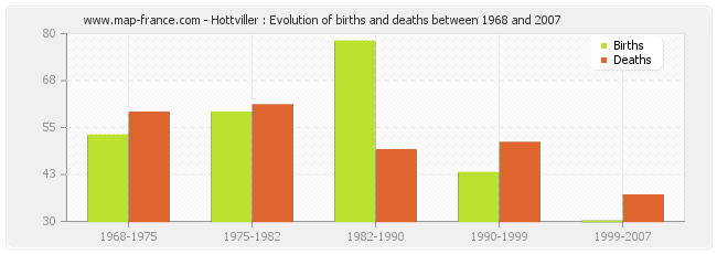 Hottviller : Evolution of births and deaths between 1968 and 2007