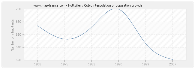 Hottviller : Cubic interpolation of population growth