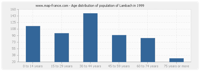 Age distribution of population of Lambach in 1999