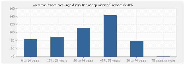 Age distribution of population of Lambach in 2007