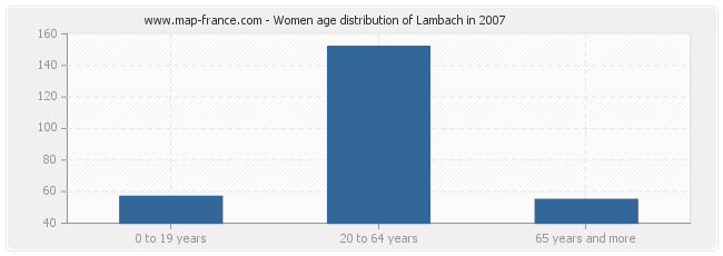 Women age distribution of Lambach in 2007