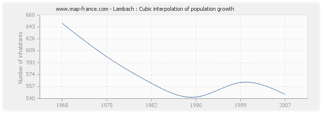 Lambach : Cubic interpolation of population growth