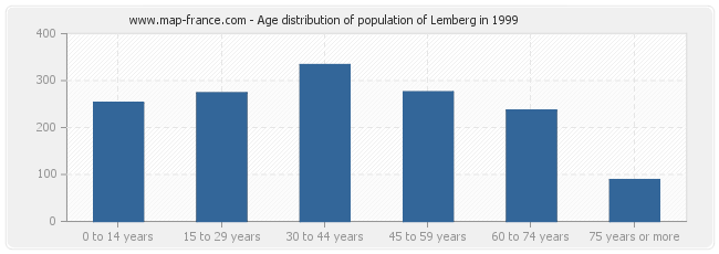 Age distribution of population of Lemberg in 1999