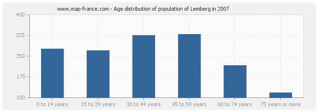 Age distribution of population of Lemberg in 2007
