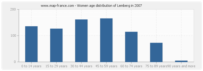 Women age distribution of Lemberg in 2007