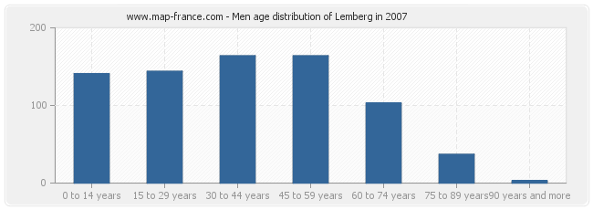 Men age distribution of Lemberg in 2007