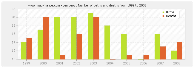 Lemberg : Number of births and deaths from 1999 to 2008