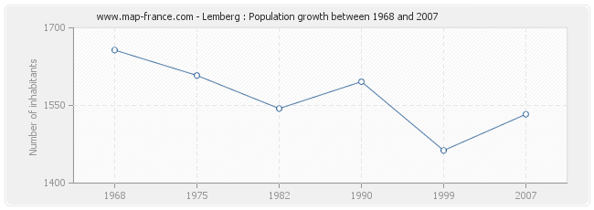 Population Lemberg