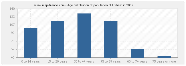 Age distribution of population of Lixheim in 2007
