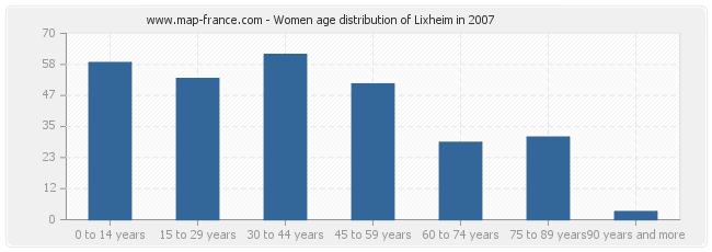 Women age distribution of Lixheim in 2007