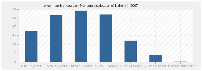 Men age distribution of Lixheim in 2007