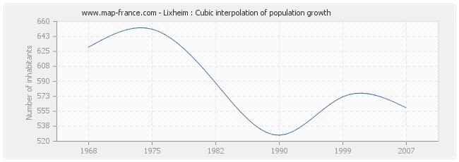 Lixheim : Cubic interpolation of population growth