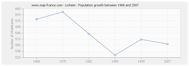 Population Lixheim