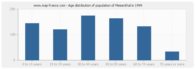 Age distribution of population of Meisenthal in 1999
