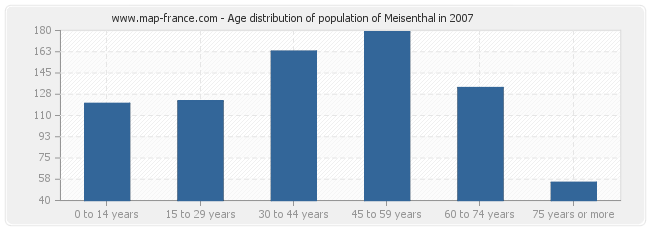 Age distribution of population of Meisenthal in 2007