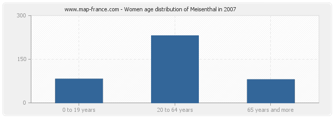 Women age distribution of Meisenthal in 2007