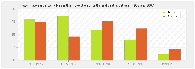 Meisenthal : Evolution of births and deaths between 1968 and 2007