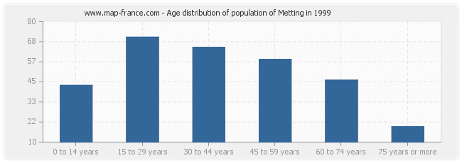 Age distribution of population of Metting in 1999