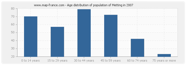 Age distribution of population of Metting in 2007