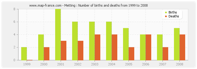 Metting : Number of births and deaths from 1999 to 2008