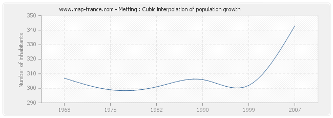 Metting : Cubic interpolation of population growth
