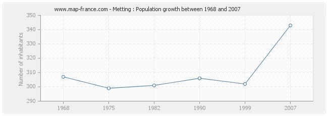 Population Metting