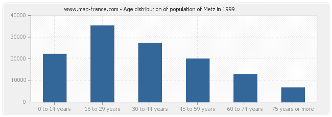 Age distribution of population of Metz in 1999